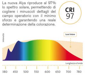 Alya Spettro Eurodent2